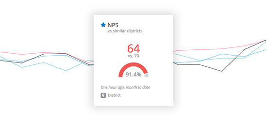 Improve NPS by digging deeper into metrics
